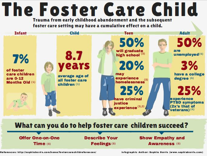 The Foster Care Child Photo