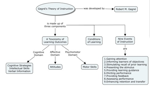 Overview_of_Gagné's_instructional_theory